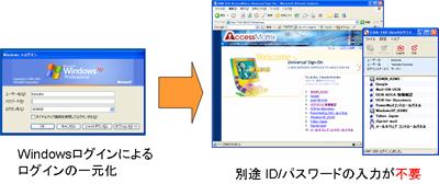 uso adログイン統合 アイディネットワークス株式会社